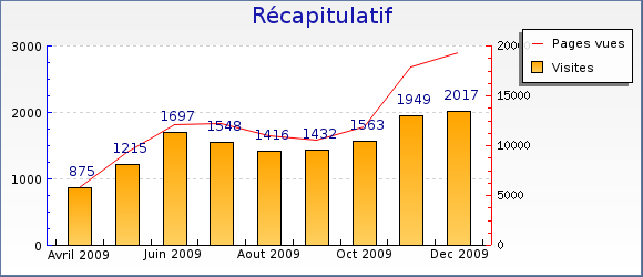 stats_fin_2009.png