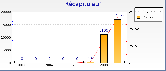stats_an_2009.png